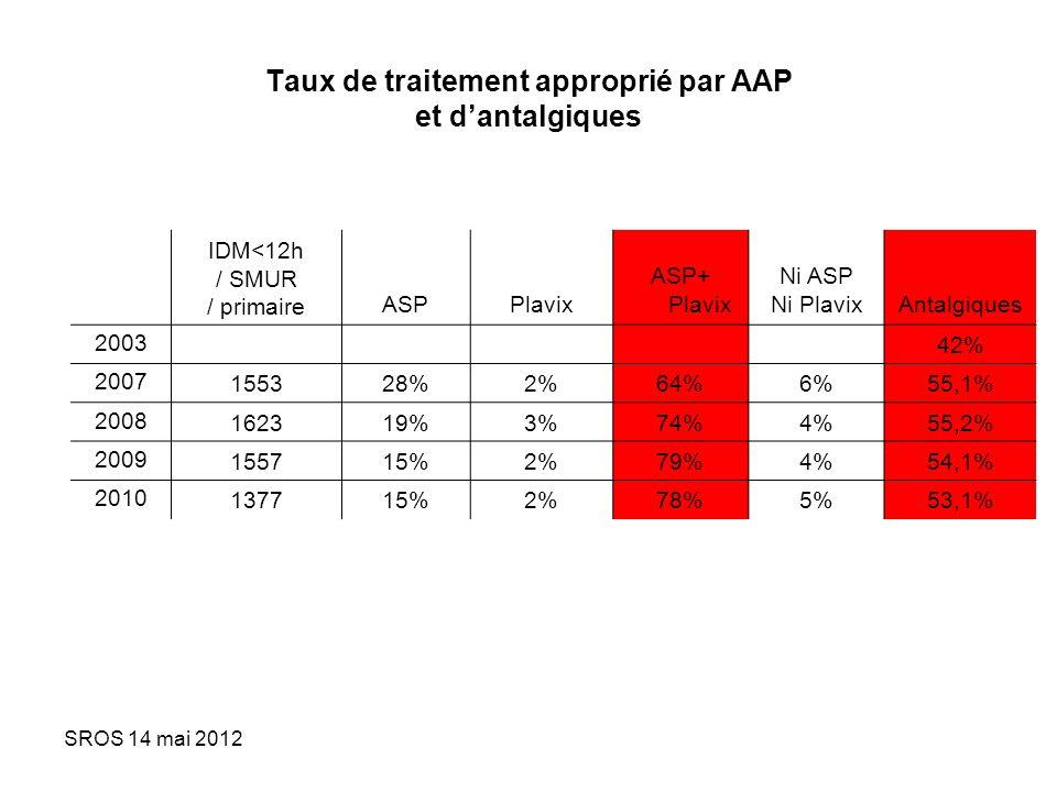 Taux de traitement approprié par AAP et d'antalgiques