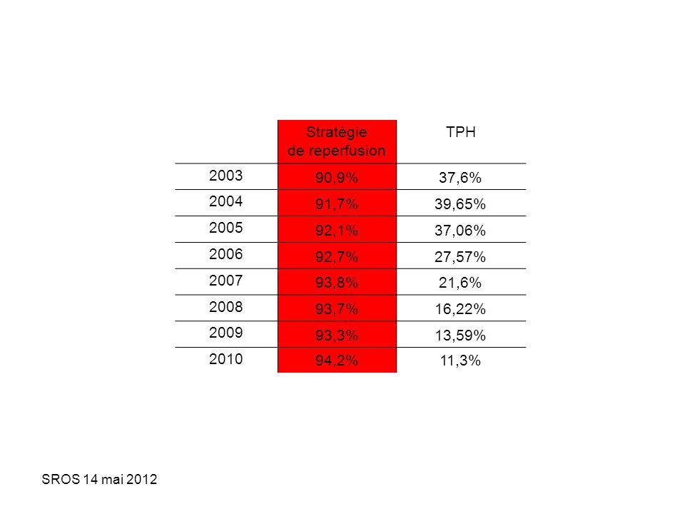 Stratégie de reperfusion TPH 2003 90,9% 37,6% 2004 91,7% 39,65% 2005