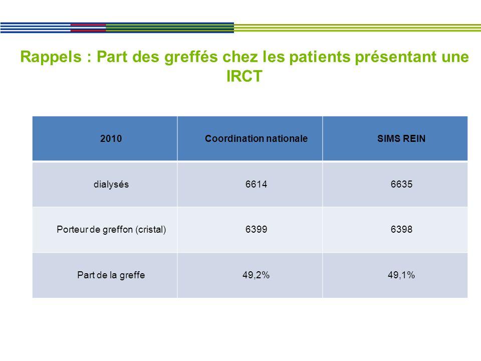 Rappels : Part des greffés chez les patients présentant une IRCT