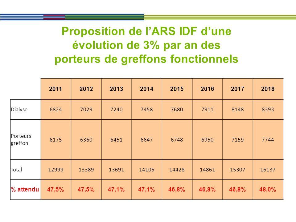 Proposition de l'ARS IDF d'une évolution de 3% par an des porteurs de greffons fonctionnels