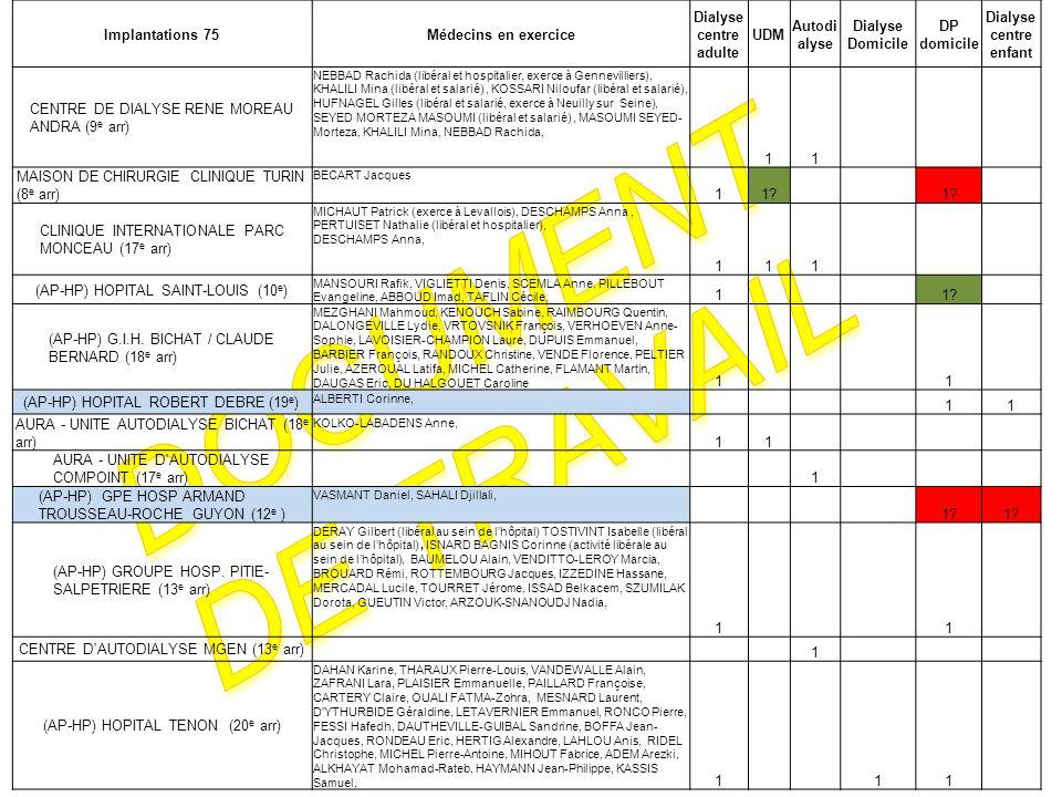 Document de travail Implantations 75 Médecins en exercice