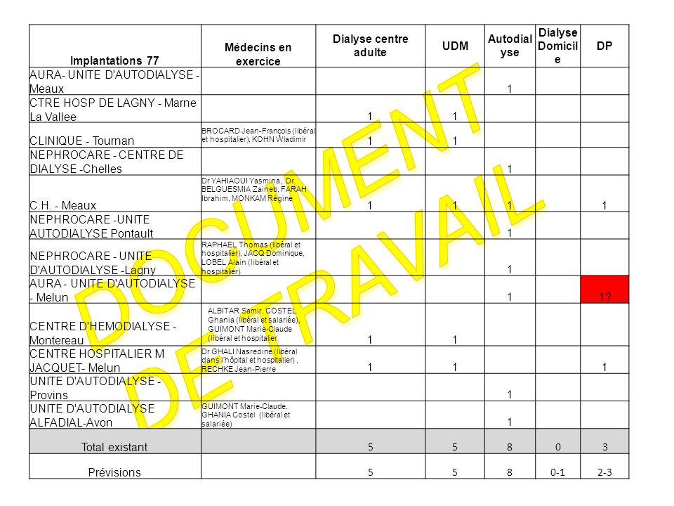 Document de travail Implantations 77 Médecins en exercice