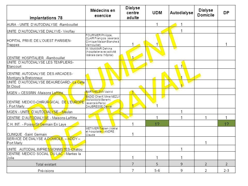 Document de travail Implantations 78 Médecins en exercice