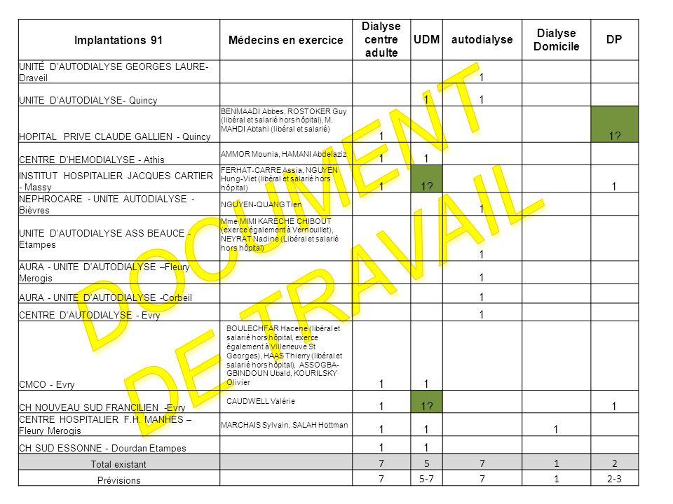 Document de travail Implantations 91 Médecins en exercice