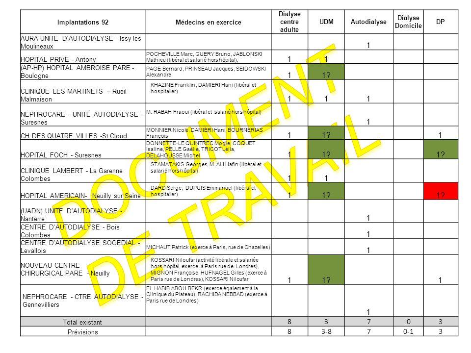 Document de travail 1 1 8 3 7 3-8 0-1 Implantations 92