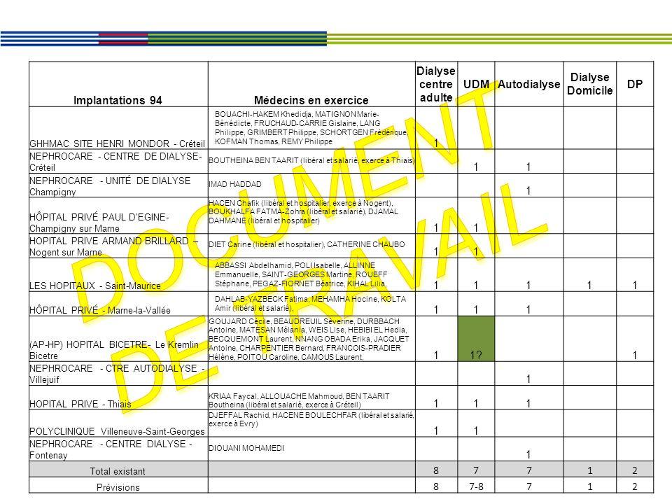 Document de travail Implantations 94 Médecins en exercice