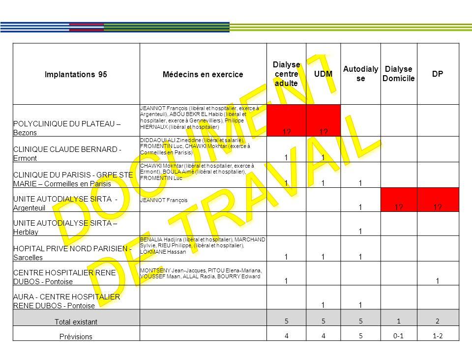 Document de travail Implantations 95 Médecins en exercice