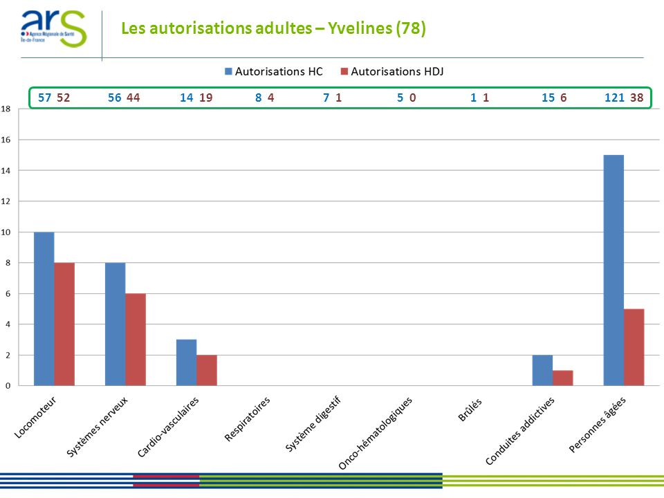 Les autorisations adultes – Yvelines (78)
