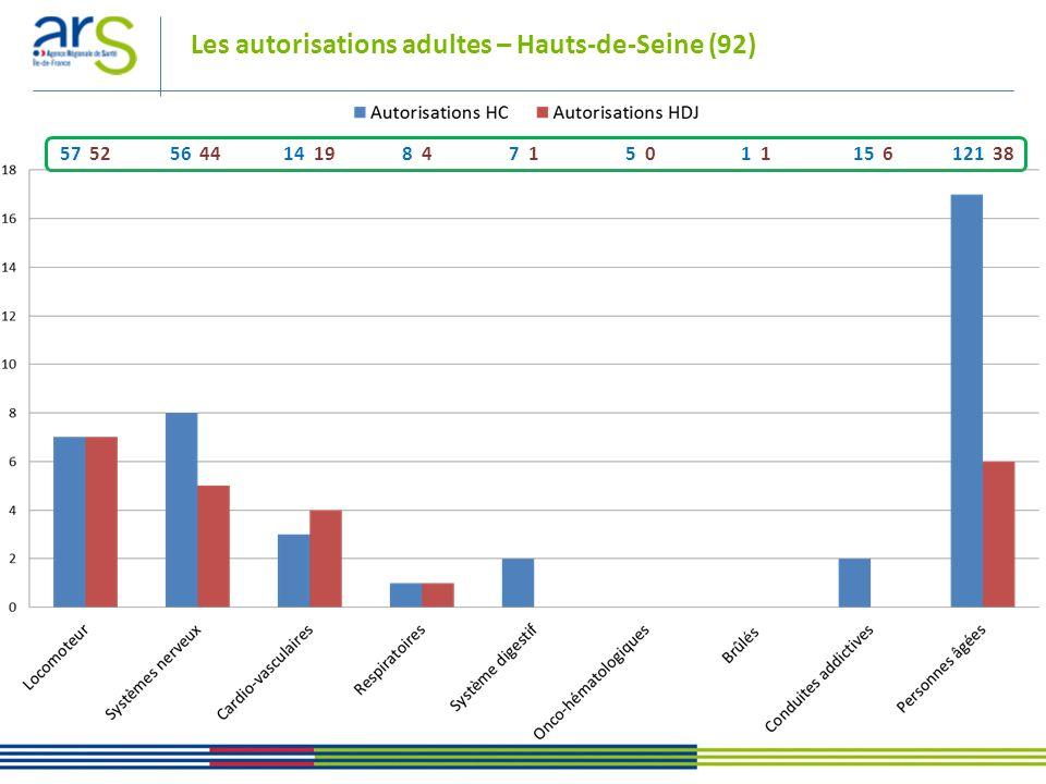 Les autorisations adultes – Hauts-de-Seine (92)