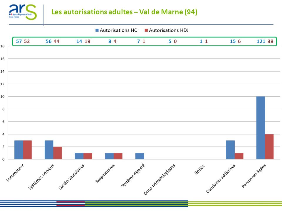 Les autorisations adultes – Val de Marne (94)