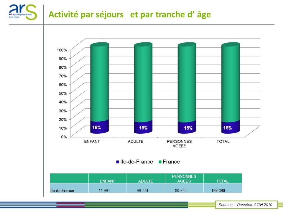 Activité par séjours et par tranche d' âge