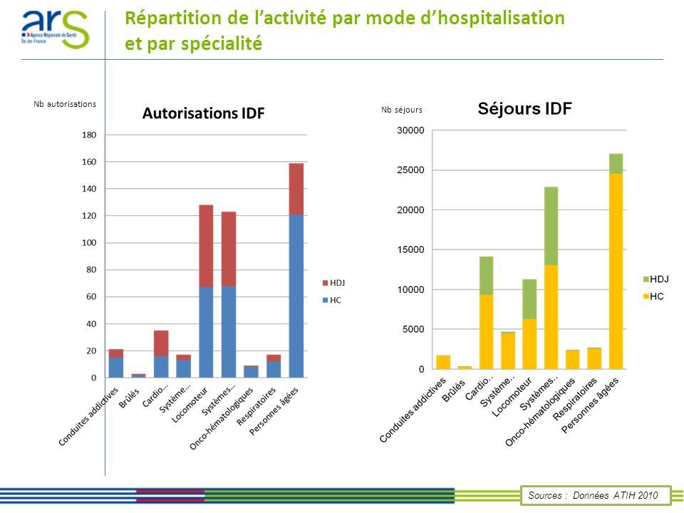 Répartition de l'activité par mode d'hospitalisation et par spécialité