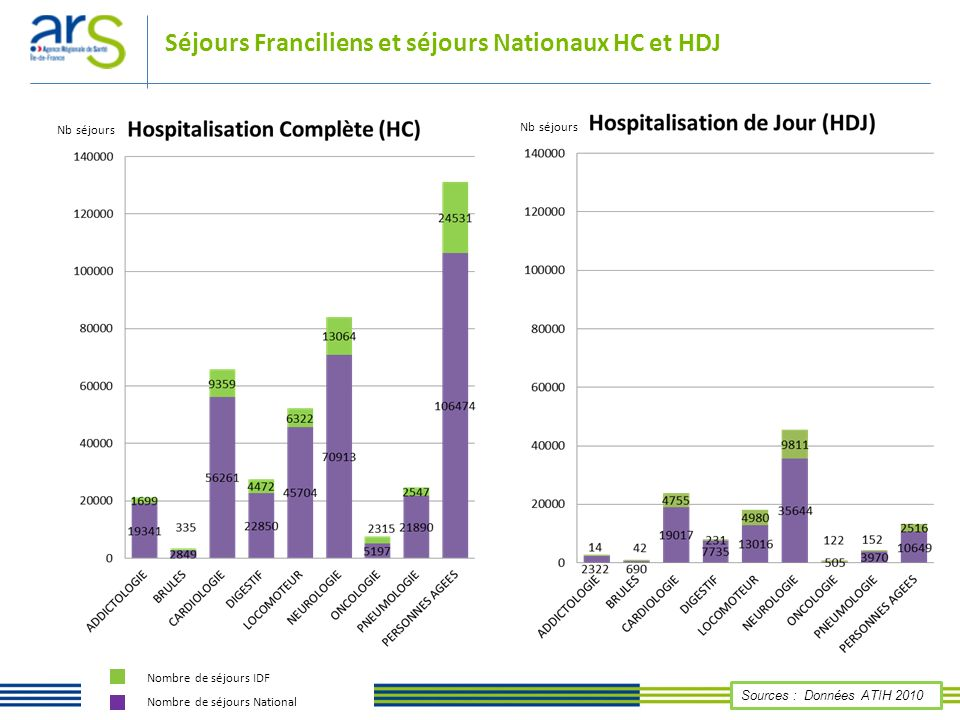 Séjours Franciliens et séjours Nationaux HC et HDJ