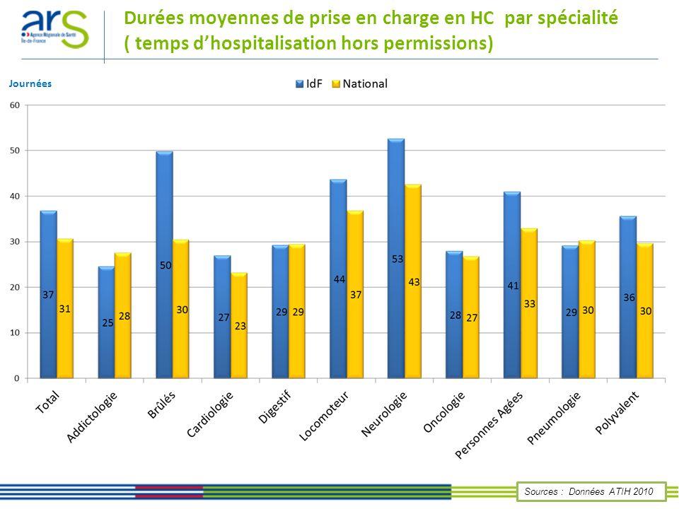 Durées moyennes de prise en charge en HC par spécialité ( temps d'hospitalisation hors permissions)