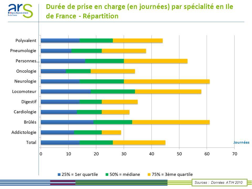 Durée de prise en charge (en journées) par spécialité en Ile de France - Répartition
