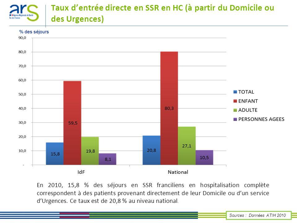 Taux d'entrée directe en SSR en HC (à partir du Domicile ou des Urgences)