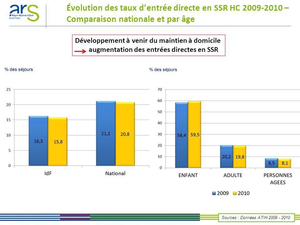 Évolution des taux d'entrée directe en SSR HC 2009-2010 – Comparaison nationale et par âge