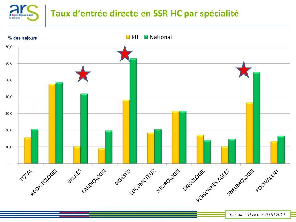 Taux d'entrée directe en SSR HC par spécialité