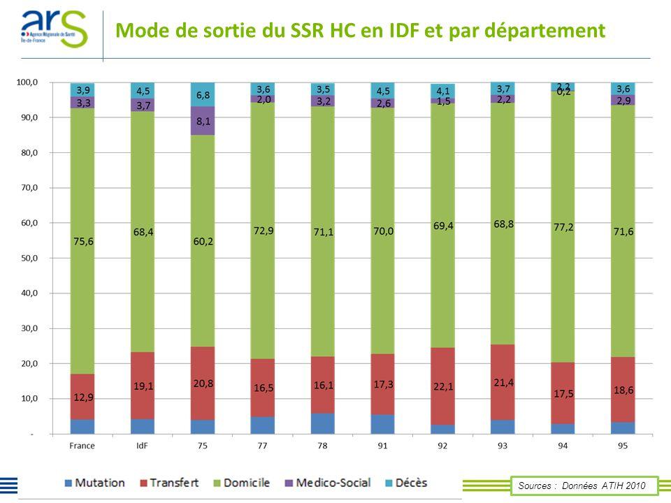 Mode de sortie du SSR HC en IDF et par département