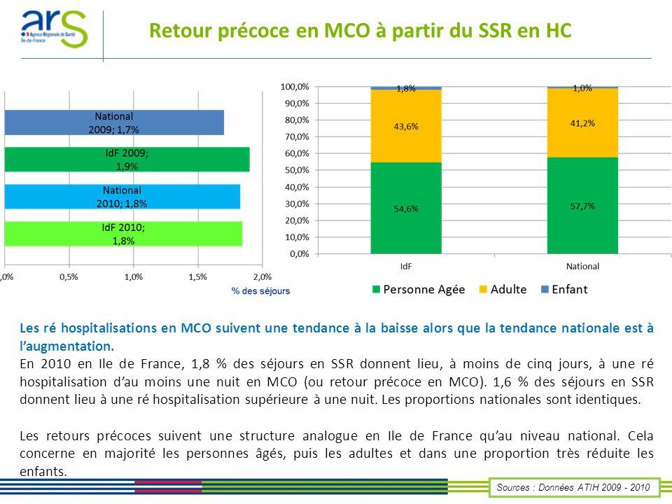 Retour précoce en MCO à partir du SSR en HC