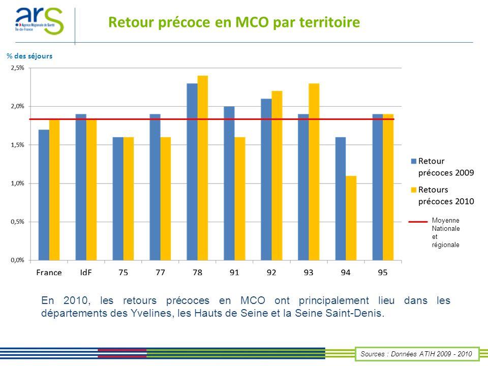 Retour précoce en MCO par territoire