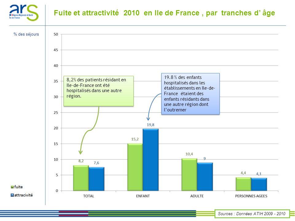 Fuite et attractivité 2010 en Ile de France , par tranches d' âge