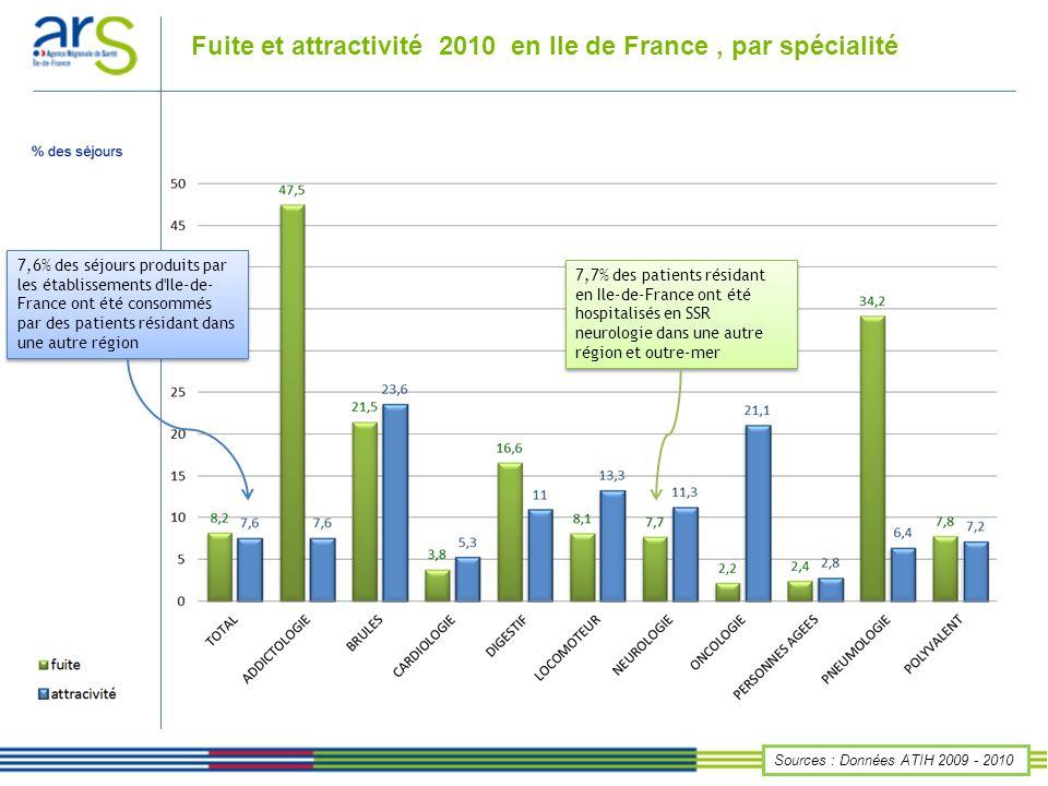 Fuite et attractivité 2010 en Ile de France , par spécialité