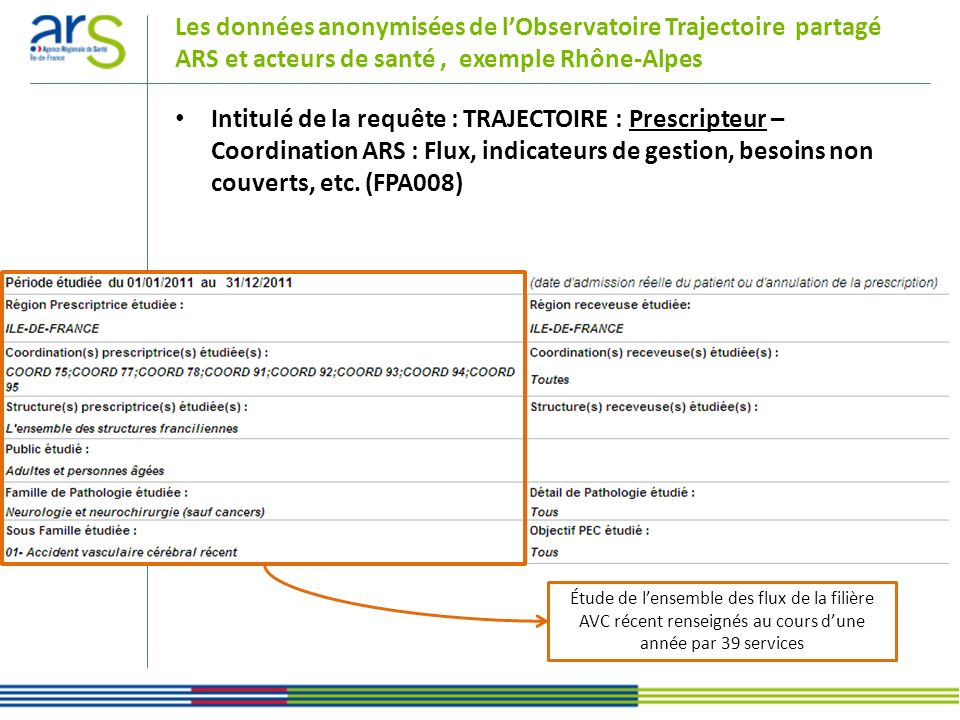 Les données anonymisées de l'Observatoire Trajectoire partagé ARS et acteurs de santé , exemple Rhône-Alpes