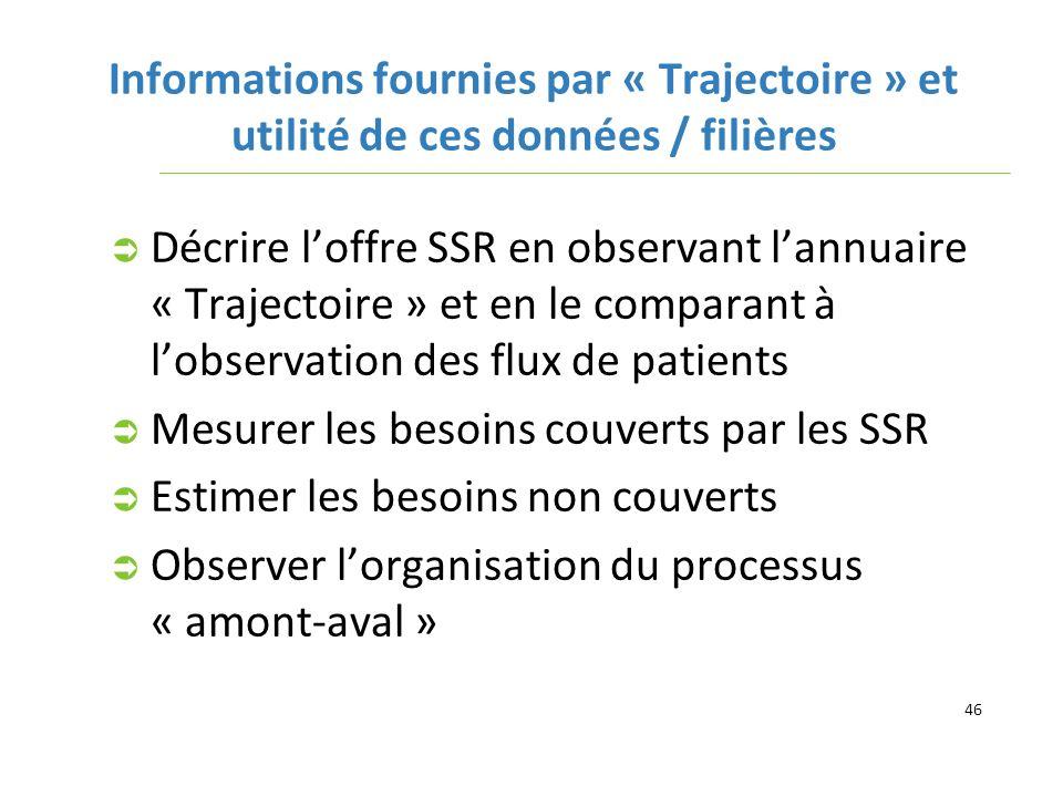 Informations fournies par « Trajectoire » et utilité de ces données / filières
