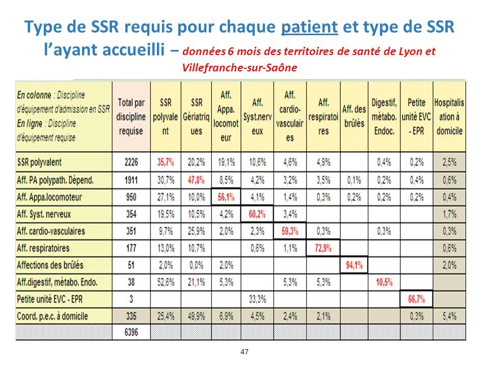 Type de SSR requis pour chaque patient et type de SSR l'ayant accueilli – données 6 mois des territoires de santé de Lyon et Villefranche-sur-Saône