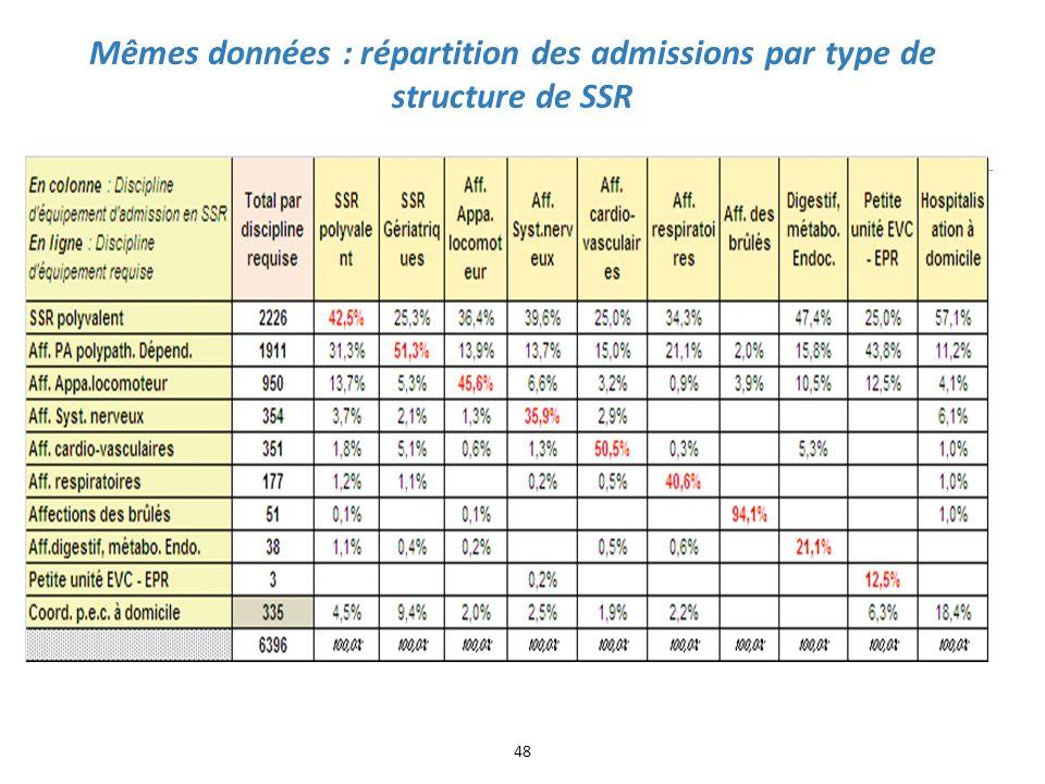 Mêmes données : répartition des admissions par type de structure de SSR