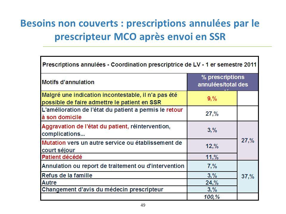 Besoins non couverts : prescriptions annulées par le prescripteur MCO après envoi en SSR