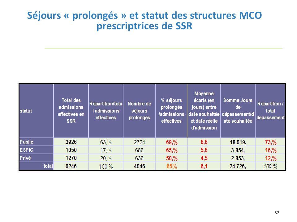 Séjours « prolongés » et statut des structures MCO prescriptrices de SSR