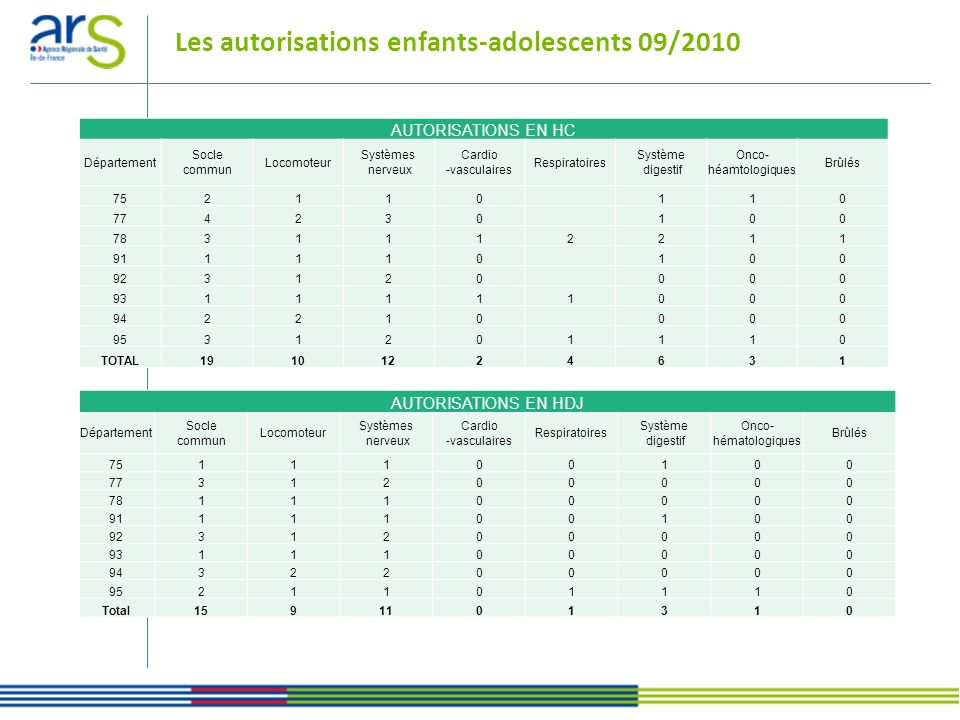 Les autorisations enfants-adolescents 09/2010