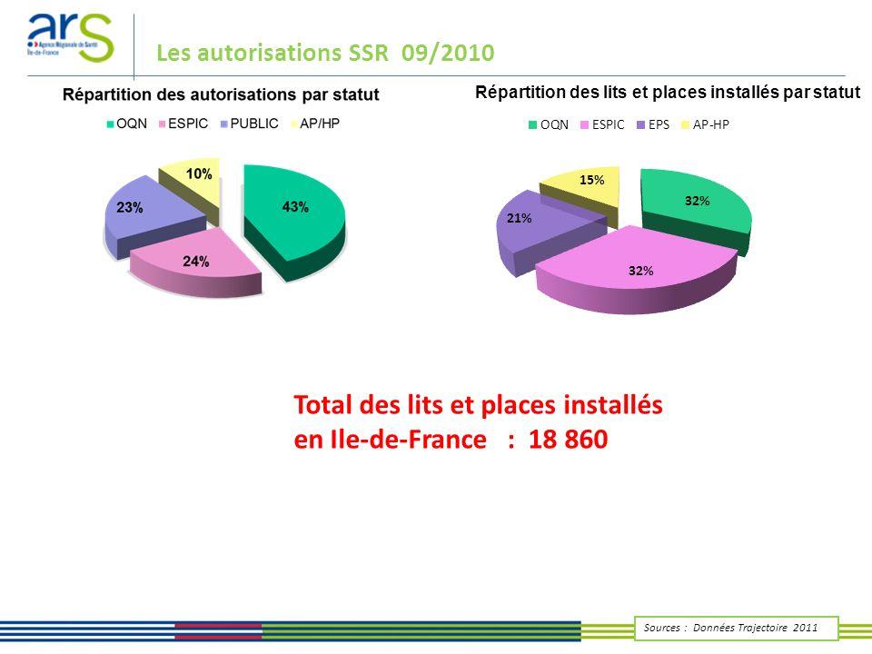 Total des lits et places installés en Ile-de-France : 18 860