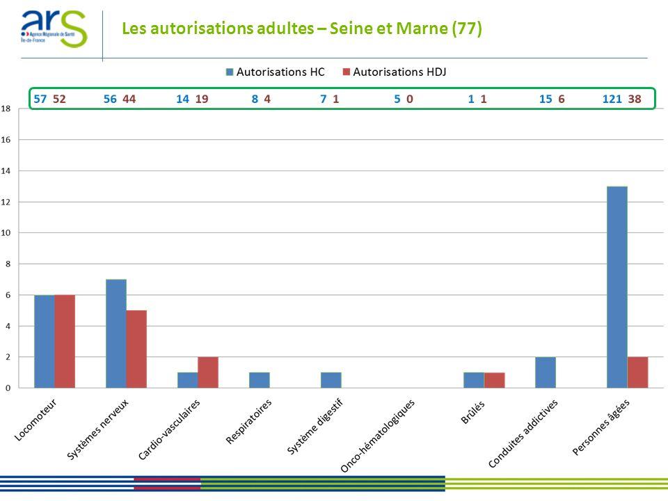 Les autorisations adultes – Seine et Marne (77)