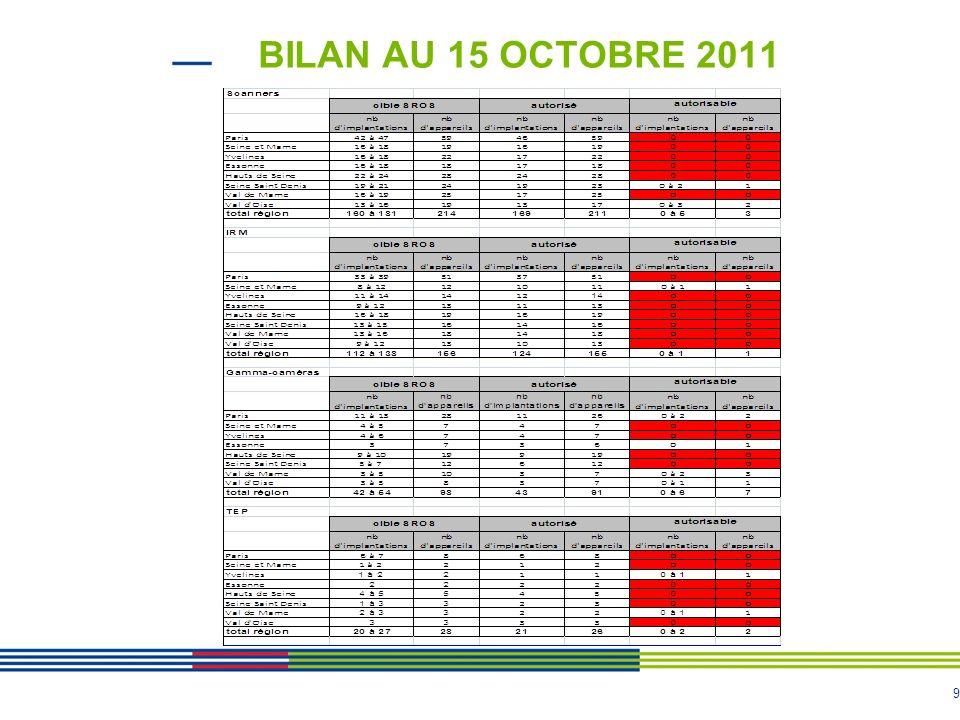 BILAN AU 15 OCTOBRE 2011