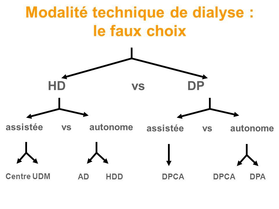 Modalité technique de dialyse : le faux choix