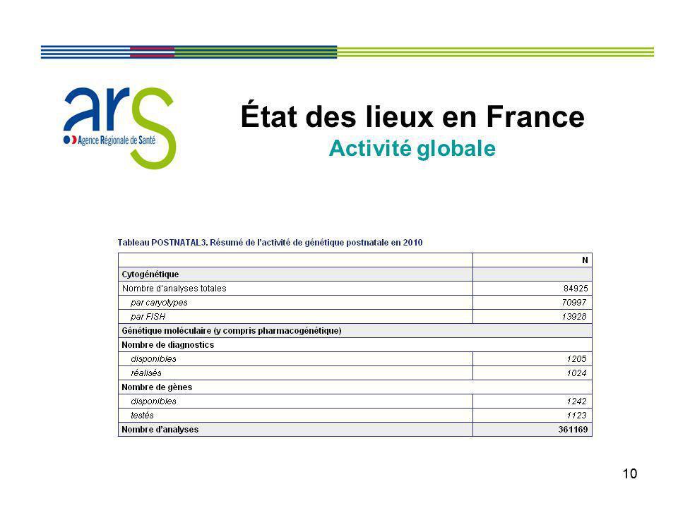 État des lieux en France Activité globale