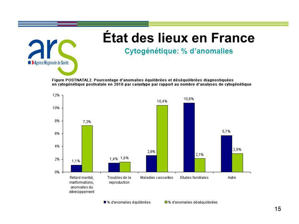 État des lieux en France Cytogénétique: % d'anomalies
