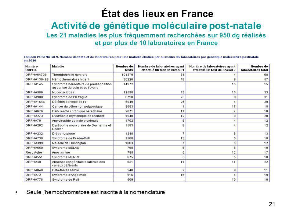 État des lieux en France Activité de génétique moléculaire post-natale Les 21 maladies les plus fréquemment recherchées sur 950 dg réalisés et par plus de 10 laboratoires en France