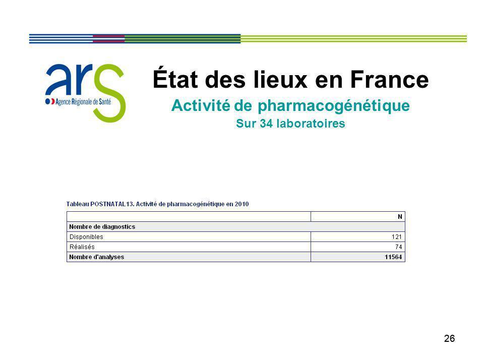 État des lieux en France Activité de pharmacogénétique