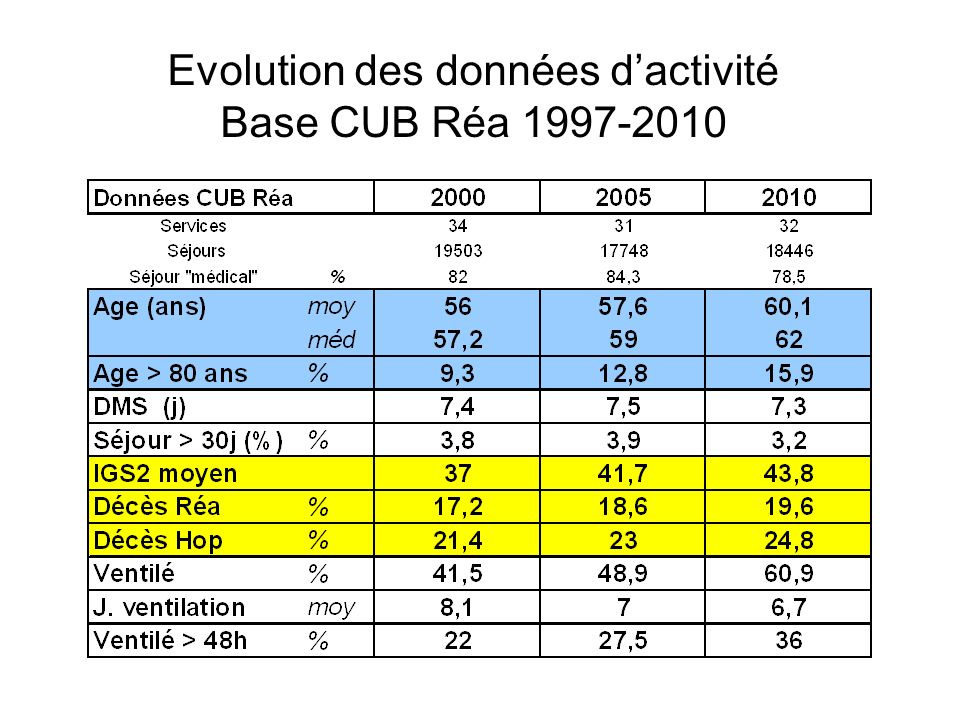Evolution des données d'activité Base CUB Réa 1997-2010