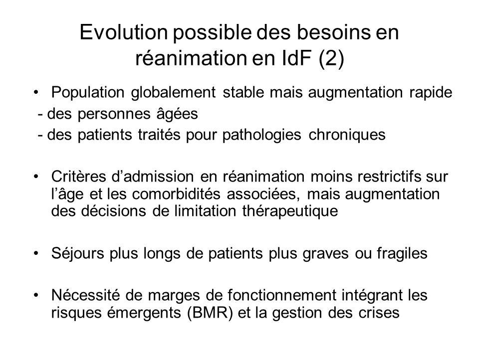 Evolution possible des besoins en réanimation en IdF (2)