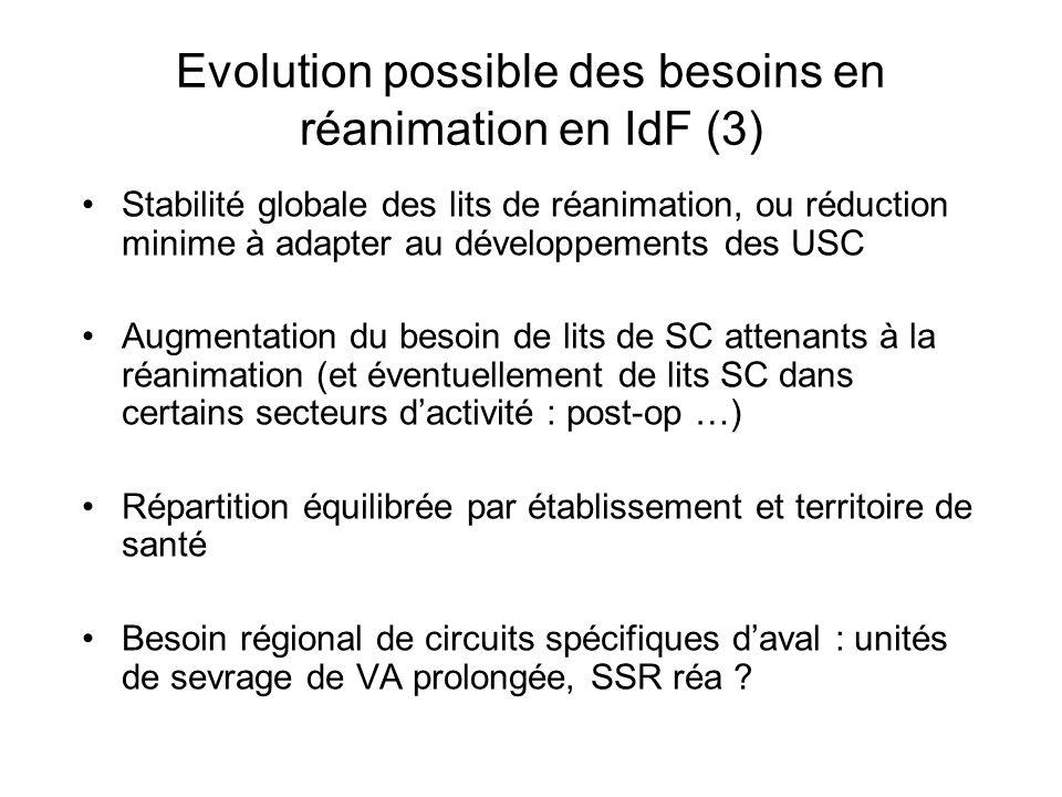 Evolution possible des besoins en réanimation en IdF (3)