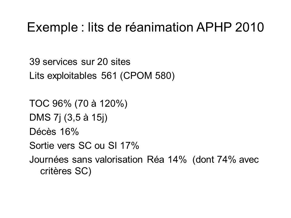Exemple : lits de réanimation APHP 2010