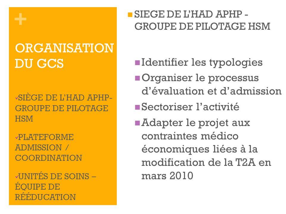 ORGANISATION DU GCS Identifier les typologies