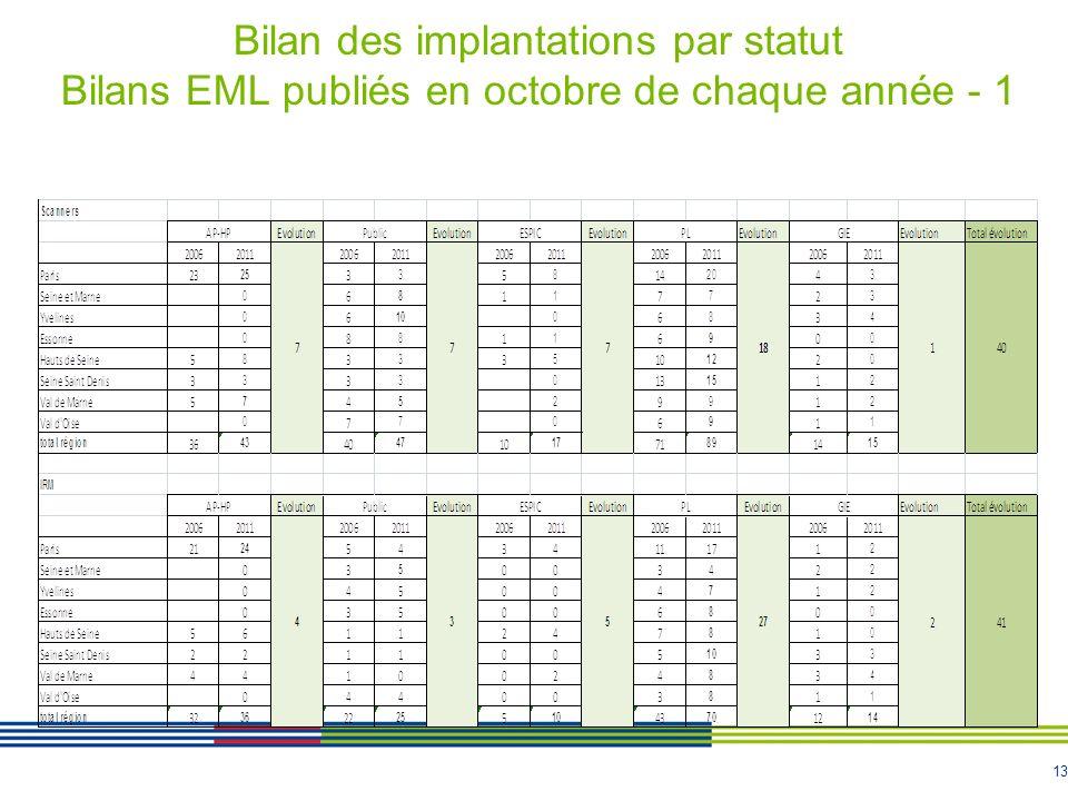 Bilan des implantations par statut Bilans EML publiés en octobre de chaque année - 1