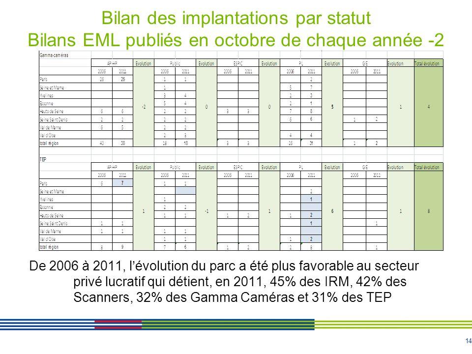 Bilan des implantations par statut Bilans EML publiés en octobre de chaque année -2