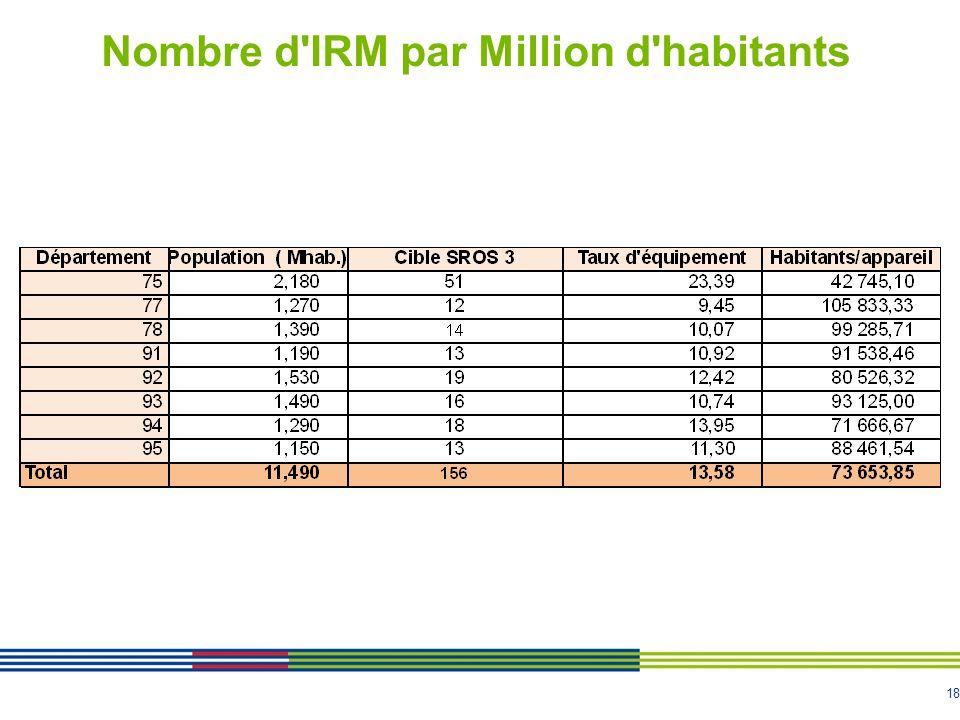 Nombre d IRM par Million d habitants